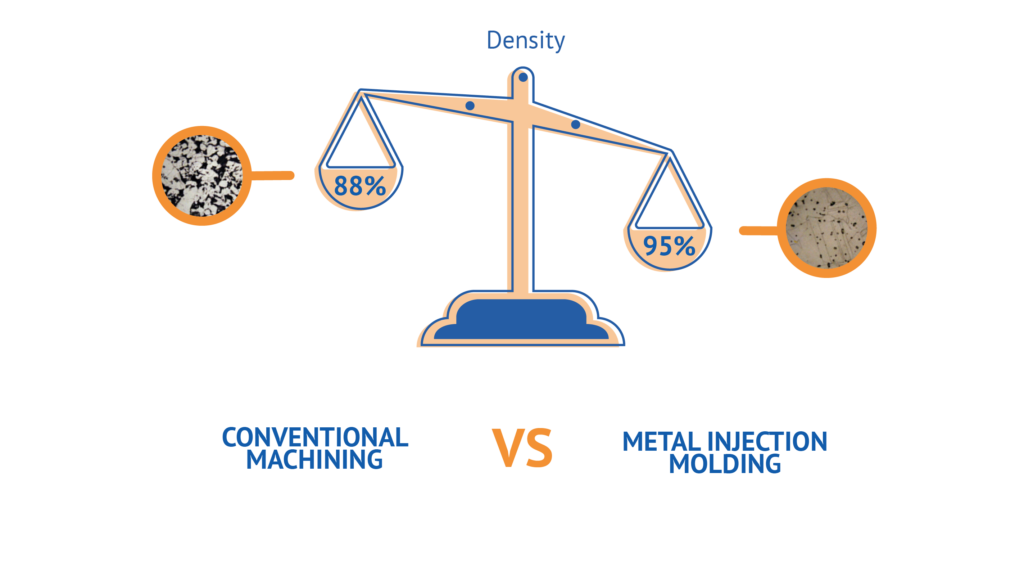Conventional machining vs metal injection molding