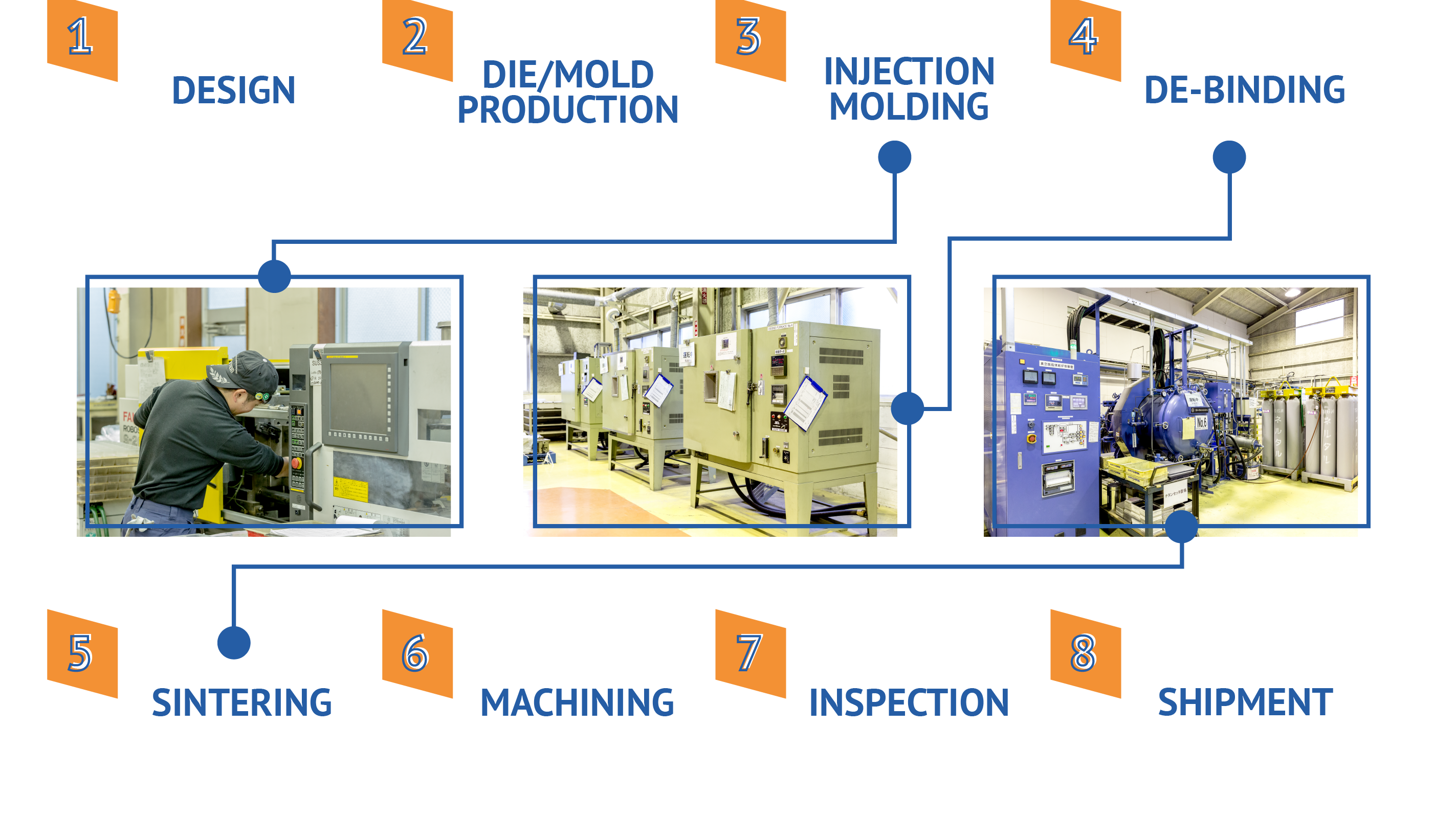 Metal Injection Molding Process Flow
